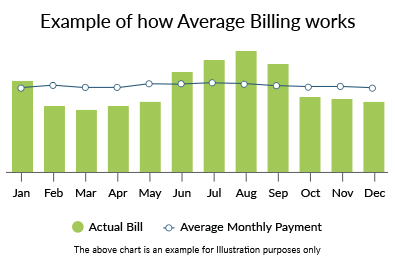 A graph in XOOM Energy Green with the text displaying Example of how Average Billing works. Graph displays months of the year with average energy usage vs actual usage